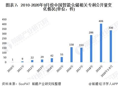 图表7:2010-2020年9月份中国智能仓储相关专利公开量变化情况(单位:件)
