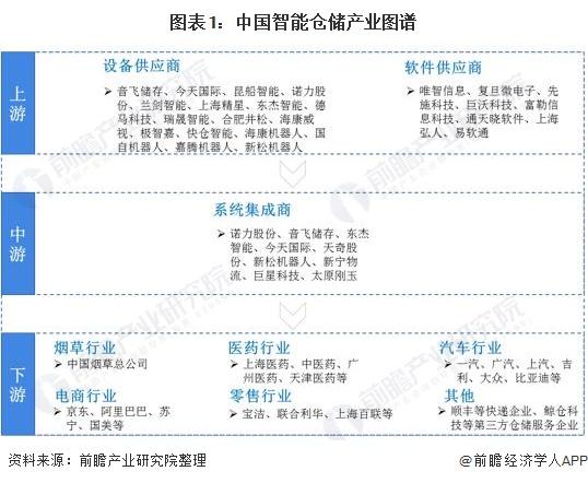图表1:中国智能仓储产业图谱