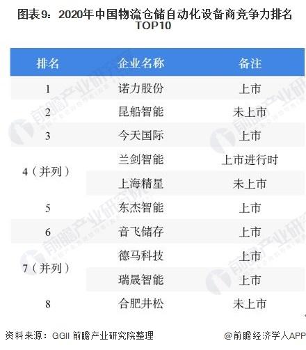 图表9:2020年中国物流仓储自动化设备商竞争力排名TOP10