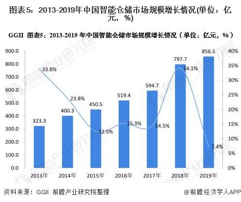 图表5:2013-2019年中国智能仓储市场规模增长情况(单位:亿元,%)