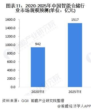 图表11:2020-2025年中国智能仓储行业市场规模预测(单位:亿元)