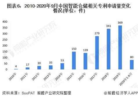 图表6:2010-2020年9月中国智能仓储相关专利申请量变化情况(单位:件)