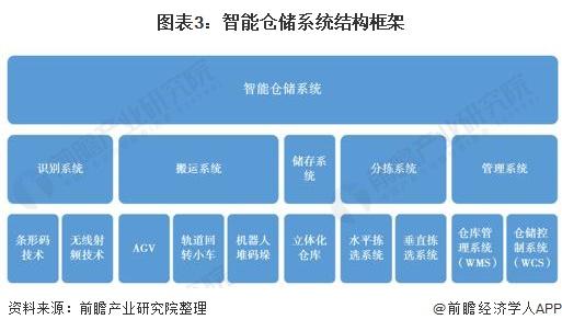 图表3:智能仓储系统结构框架