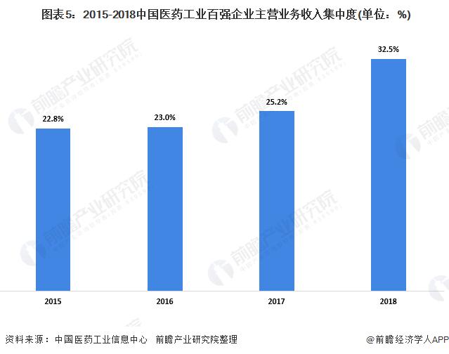 图表5:2015-2018中国医药工业百强企业主营业务收入集中度(单位:%)