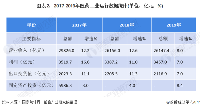 图表2:2017-2019年医药工业运行数据统计(单位:亿元,%)