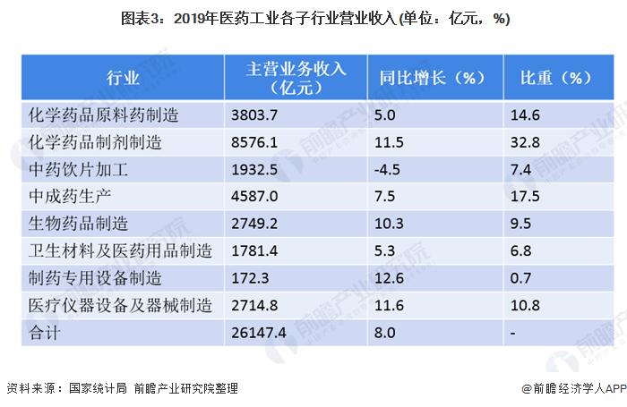 图表3:2019年医药工业各子行业营业收入(单位:亿元,%)