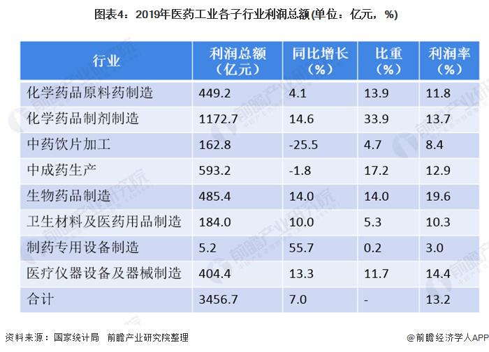 图表4:2019年医药工业各子行业利润总额(单位:亿元,%)