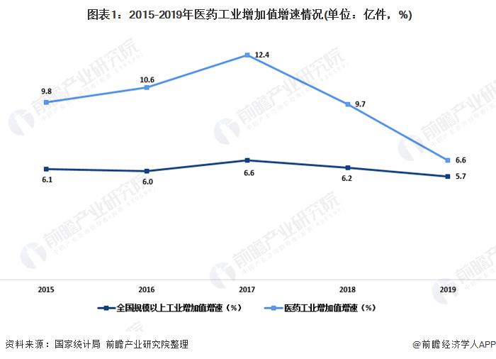 图表1:2015-2019年医药工业增加值增速情况(单位:亿件,%)