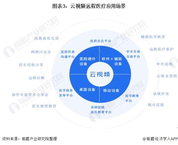 图表3:云视频远程医疗应用场景
