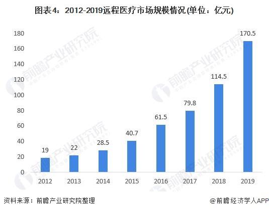 图表4:2012-2019远程医疗市场规模情况(单位:亿元)