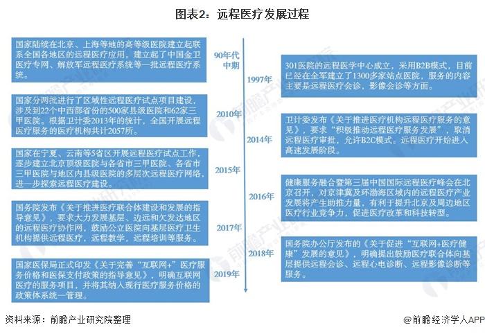 图表2:远程医疗发展过程
