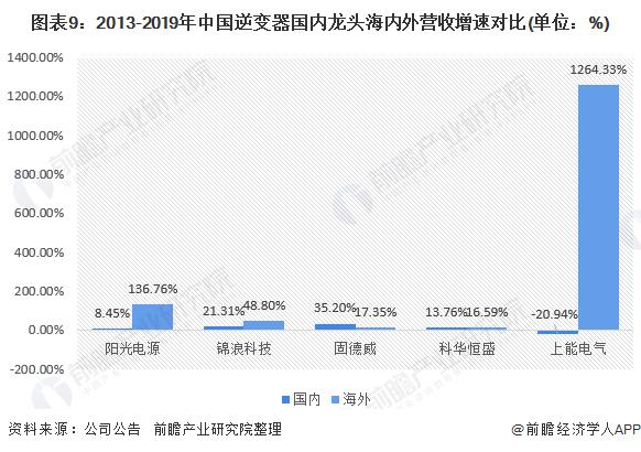 图表9:2013-2019年中国逆变器国内龙头海内外营收增速对比(单位:%)