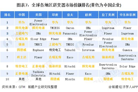 图表7:全球各地区逆变器市场份额排名(黄色为中国企业)