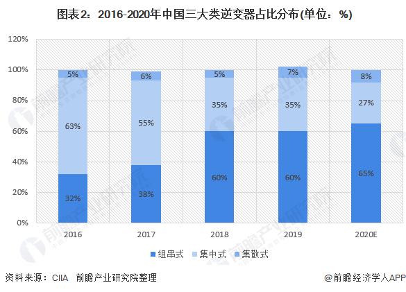图表2:2016-2020年中国三大类逆变器占比分布(单位:%)