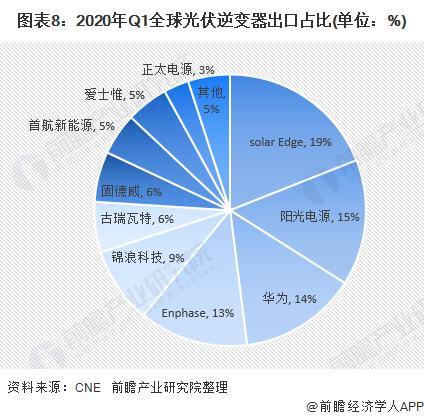 图表8:2020年Q1全球光伏逆变器出口占比(单位:%)