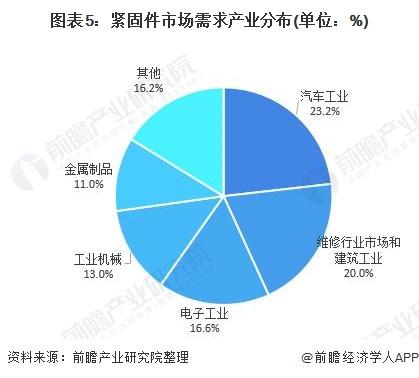 图表5:紧固件市场需求产业分布(单位:%)