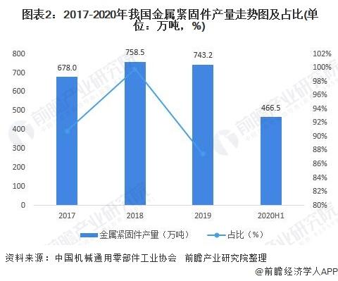 图表2:2017-2020年我国金属紧固件产量走势图及占比(单位:万吨,%)