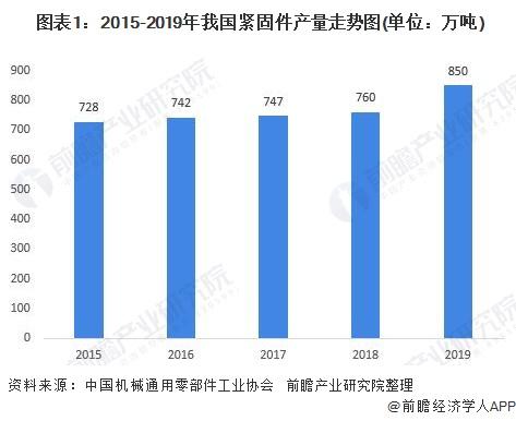 图表1:2015-2019年我国紧固件产量走势图(单位:万吨)