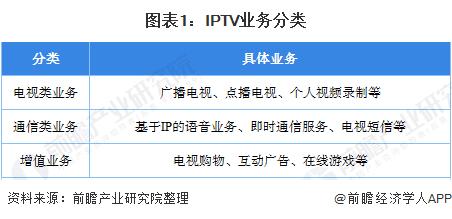 图表1:IPTV业务分类