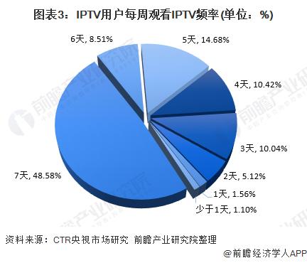 图表3:IPTV用户每周观看IPTV频率(单位:%)