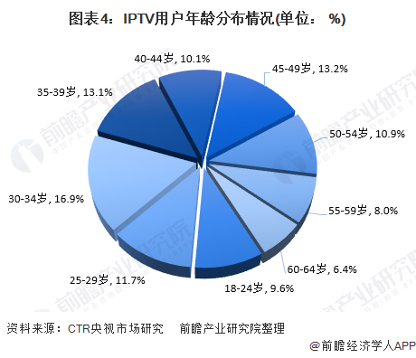 图表4:IPTV用户年龄分布情况(单位: %)