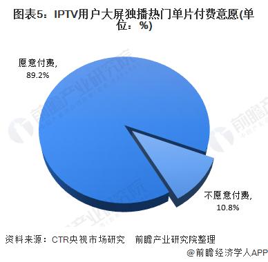图表5:IPTV用户大屏独播热门单片付费意愿(单位:%)