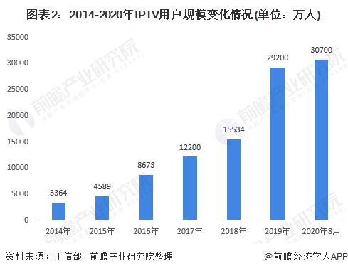 图表2:2014-2020年IPTV用户规模变化情况(单位:万人)
