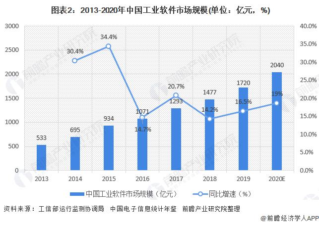 图表2:2013-2020年中国工业软件市场规模(单位:亿元,%)