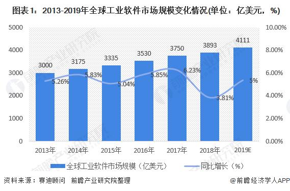 图表1:2013-2019年全球工业软件市场规模变化情况(单位:亿美元,%)