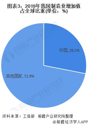 图表3:2019年我国制造业增加值占全球比重(单位:%)