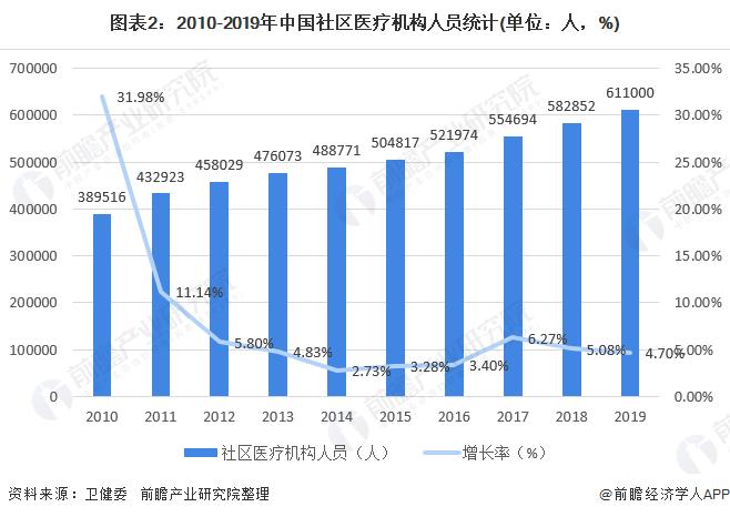 图表2:2010-2019年中国社区医疗机构人员统计(单位:人,%)