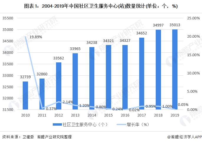 图表1:2004-2019年中国社区卫生服务中心(站)数量统计(单位:个,%)