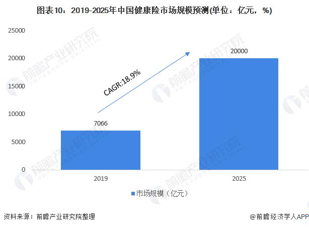 图表10:2019-2025年中国健康险市场规模预测(单位:亿元,%)