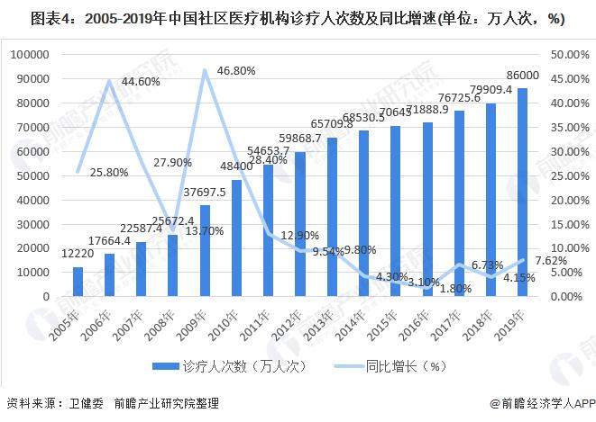 图表4:2005-2019年中国社区医疗机构诊疗人次数及同比增速(单位:万人次,%)
