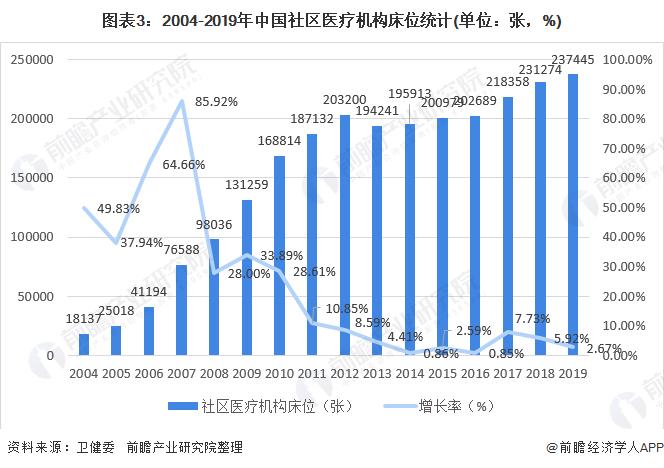 图表3:2004-2019年中国社区医疗机构床位统计(单位:张,%)