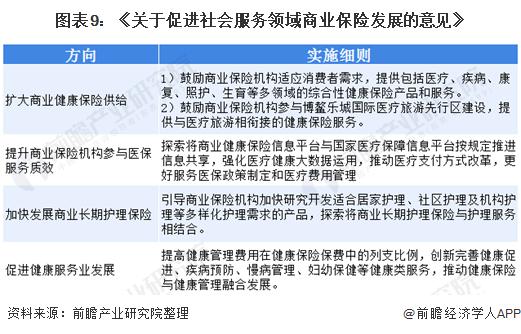 图表9:《关于促进社会服务领域商业保险发展的意见》