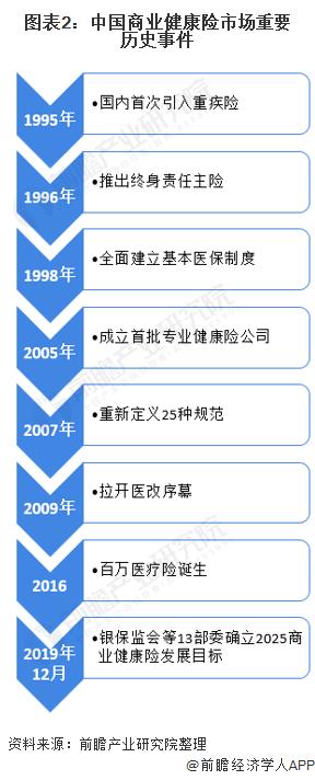 图表2:中国商业健康险市场重要历史事件