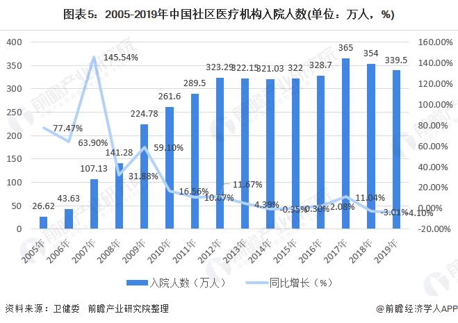 图表5:2005-2019年中国社区医疗机构入院人数(单位:万人,%)