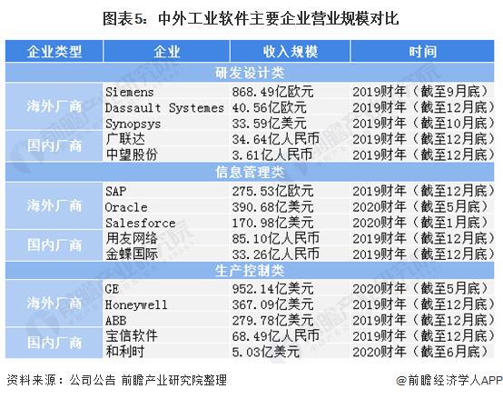 图表5:中外工业软件主要企业营业规模对比