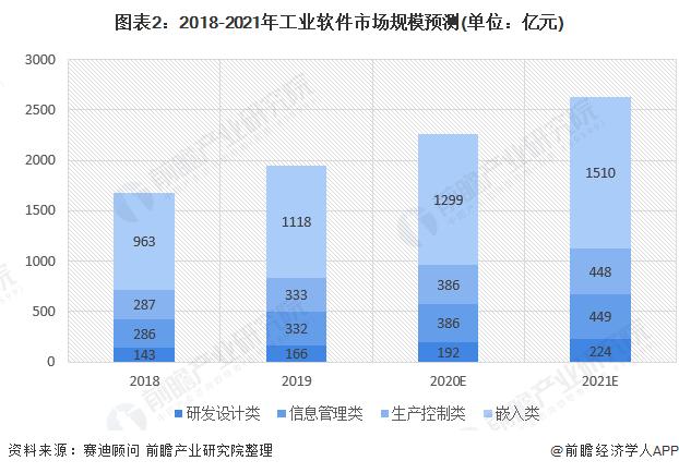 图表2:2018-2021年工业软件市场规模预测(单位:亿元)