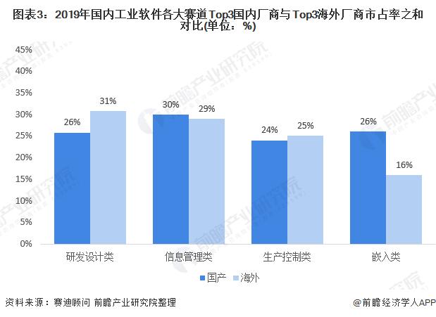 图表3:2019年国内工业软件各大赛道Top3国内厂商与Top3海外厂商市占率之和对比(单位:%)
