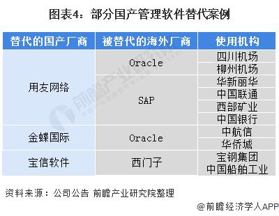 图表4:部分国产管理软件替代案例