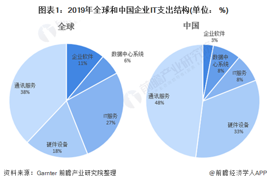 图表1:2019年全球和中国企业IT支出结构(单位: %)