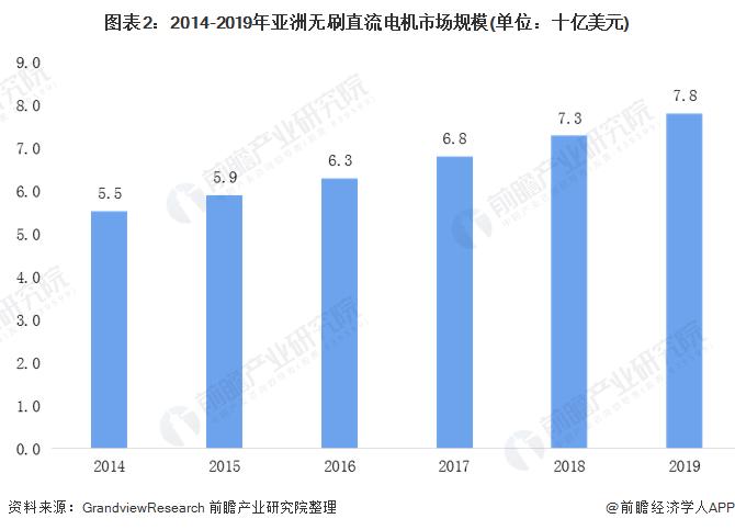 图表2:2014-2019年亚洲无刷直流电机市场规模(单位:十亿美元)
