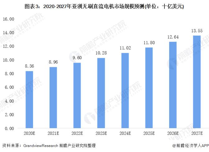图表3:2020-2027年亚洲无刷直流电机市场规模预测(单位:十亿美元)