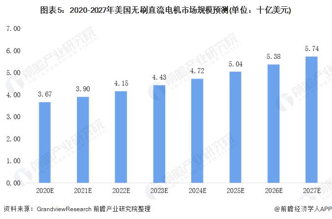 图表5:2020-2027年美国无刷直流电机市场规模预测(单位:十亿美元)