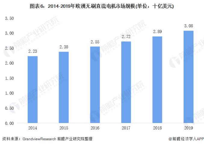 图表6:2014-2019年欧洲无刷直流电机市场规模(单位:十亿美元)