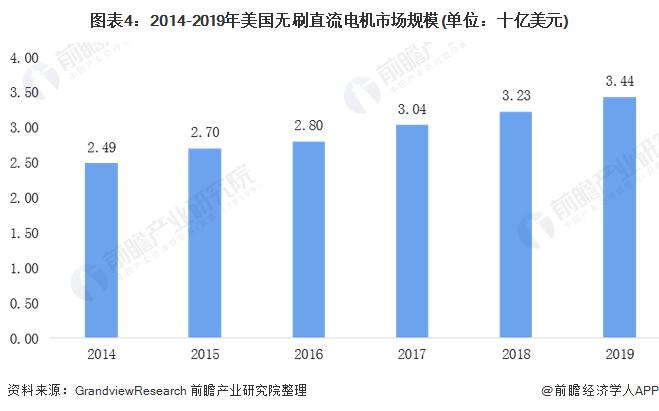 图表4:2014-2019年美国无刷直流电机市场规模(单位:十亿美元)