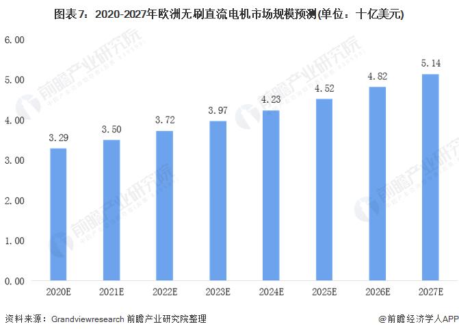 图表7:2020-2027年欧洲无刷直流电机市场规模预测(单位:十亿美元)