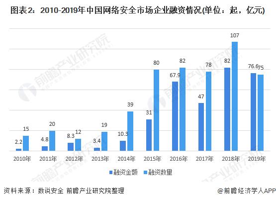 图表2:2010-2019年中国网络安全市场企业融资情况(单位:起,亿元)